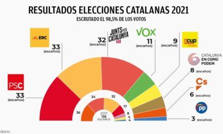 Separatisten mit Mehrheit bei Katalonien-Wahl
